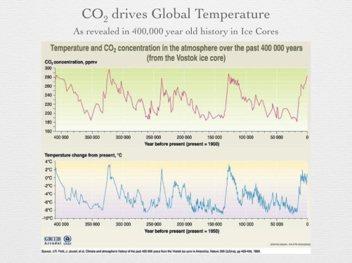 Figure 4 - CO2 and Temperature