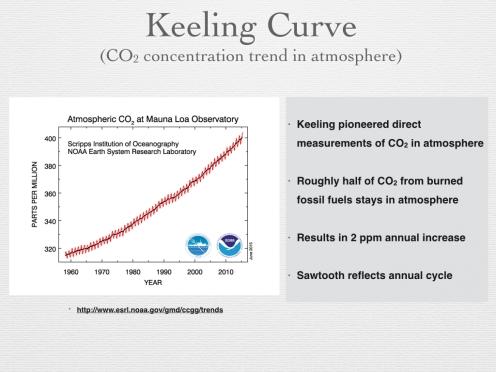 Figure 7 - Keeling Curve