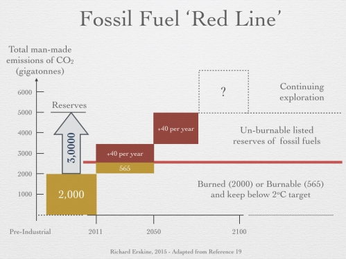 Figure 12 - Fossil Fuel Red Line