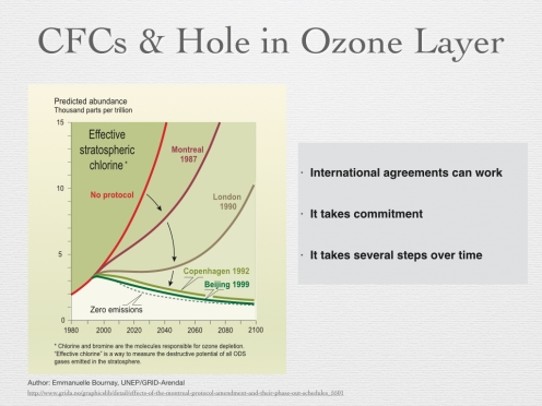 Figure 15 - CFCs Ozone Hole