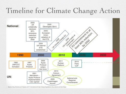 Figure 16 - Timeline for Climate Action