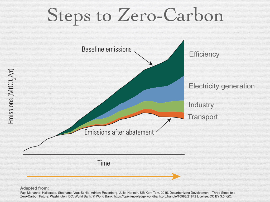 demystifying global warming and its implications essaysconcerning figure 17 steps to zero carbon