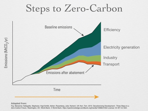 Figure 17 - Steps to Zero-Carbon