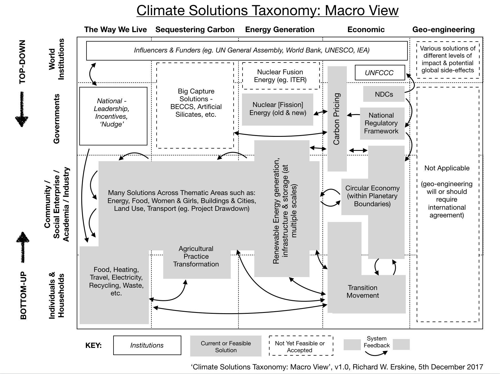 Climate Solutions Taxonomy macro view