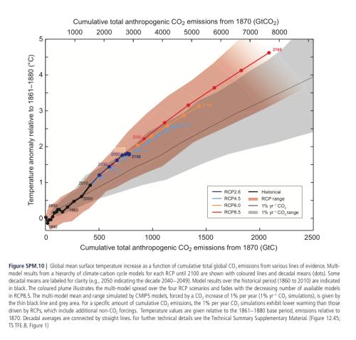 IPCC AR5 Figure SPM.10