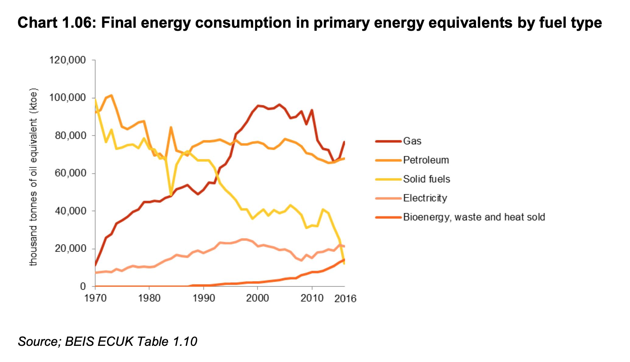 BEIS 2016 energy equivalents