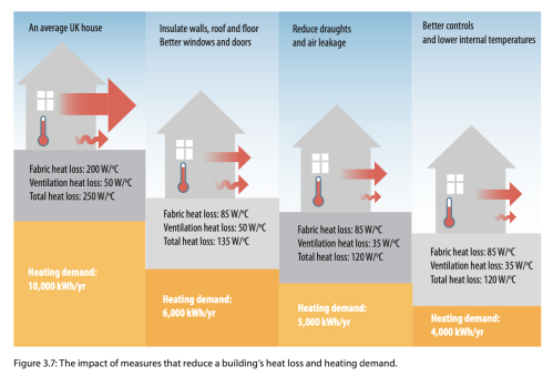 ZCB home heat performance