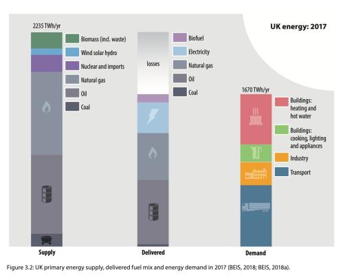 ZCB UK energy 2017